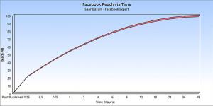 חשיפה של פוסט בפייסבוק - גרף