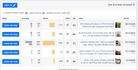 """דו""""ח רלוונטי מתוך דף הפייסבוק   סער ברעם"""