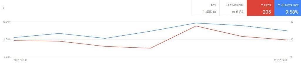 מדדי גוגל