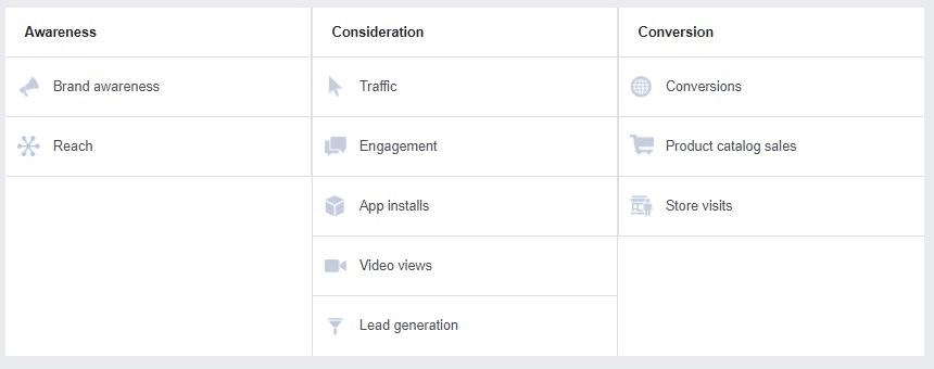 סוגי קמפיינים בפייסבוק